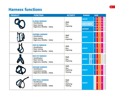 Harness functions